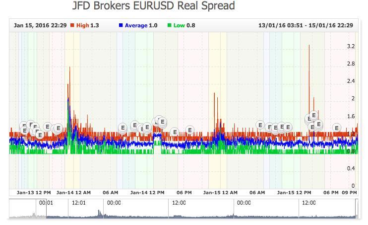 Real JFD Brokers EURUSD Spread - Myfxbook.jpg