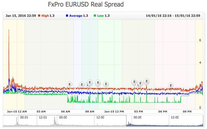 Real FxPro EURUSD Spread - Myfxbook.jpg