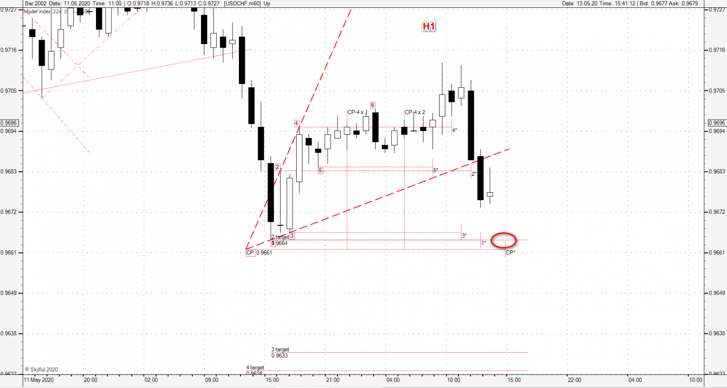 2020-05-13_usdchf_h1.png