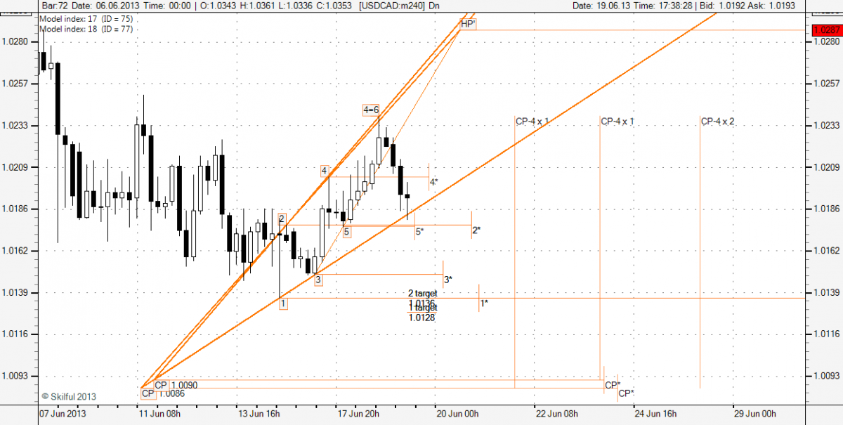 USDCAD m240 2013_06_19.png