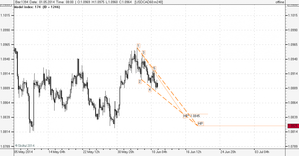 USDCAD60 m240.png