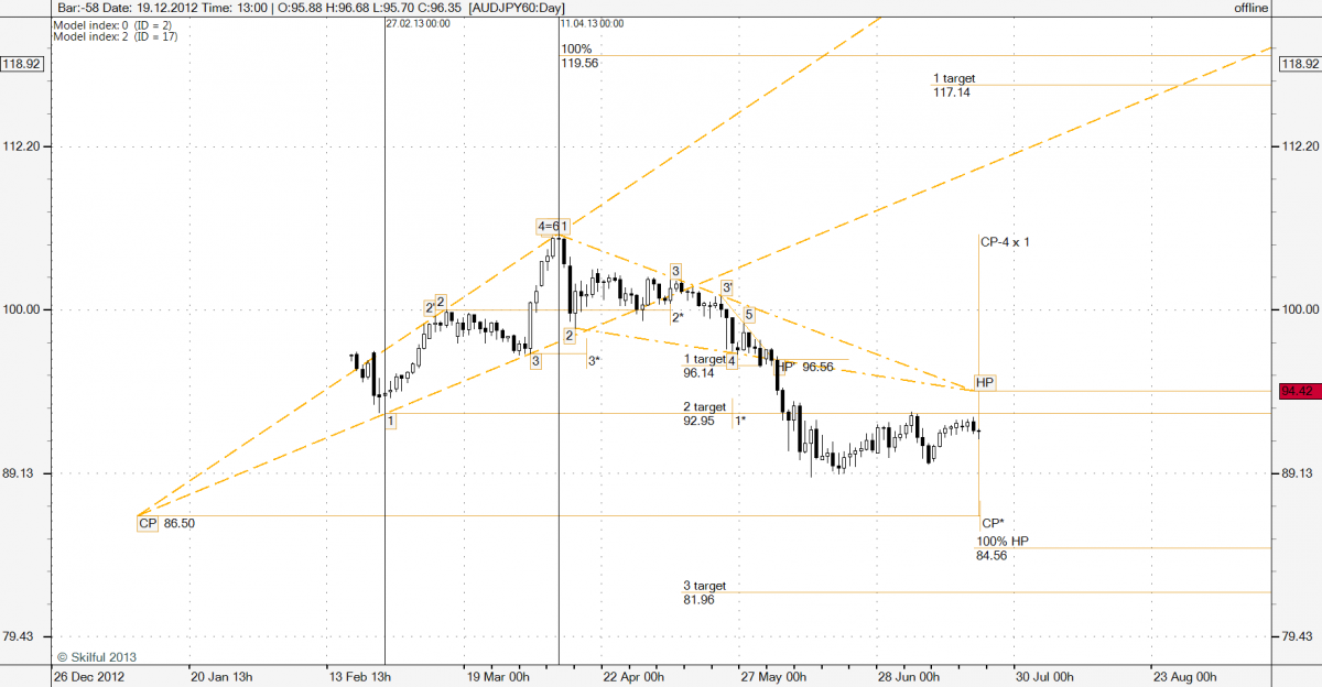 AUDJPY60-130726-Day.png