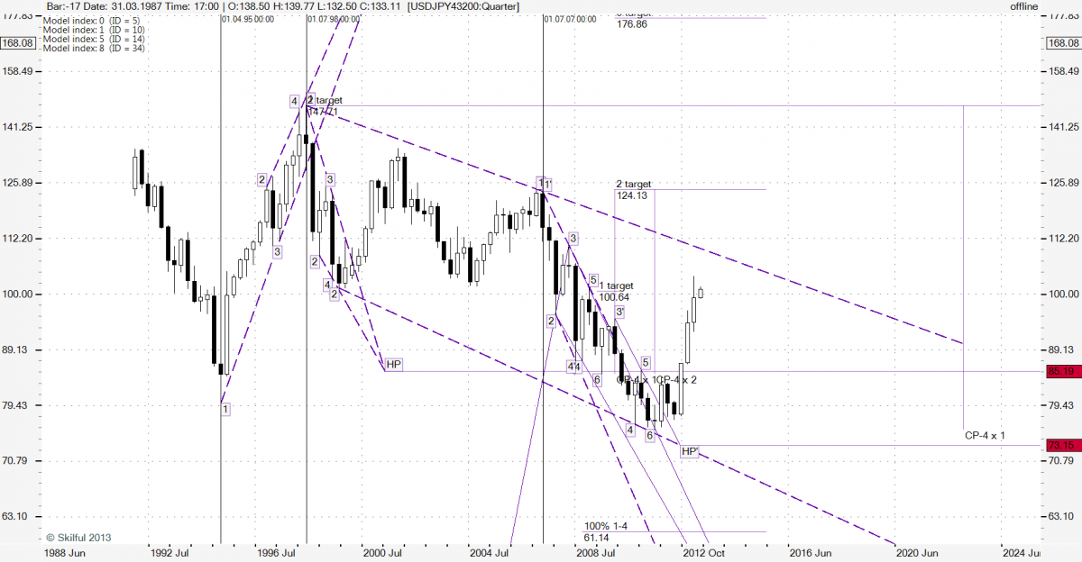 USDJPY43200 Quarter-080713-map-01.png