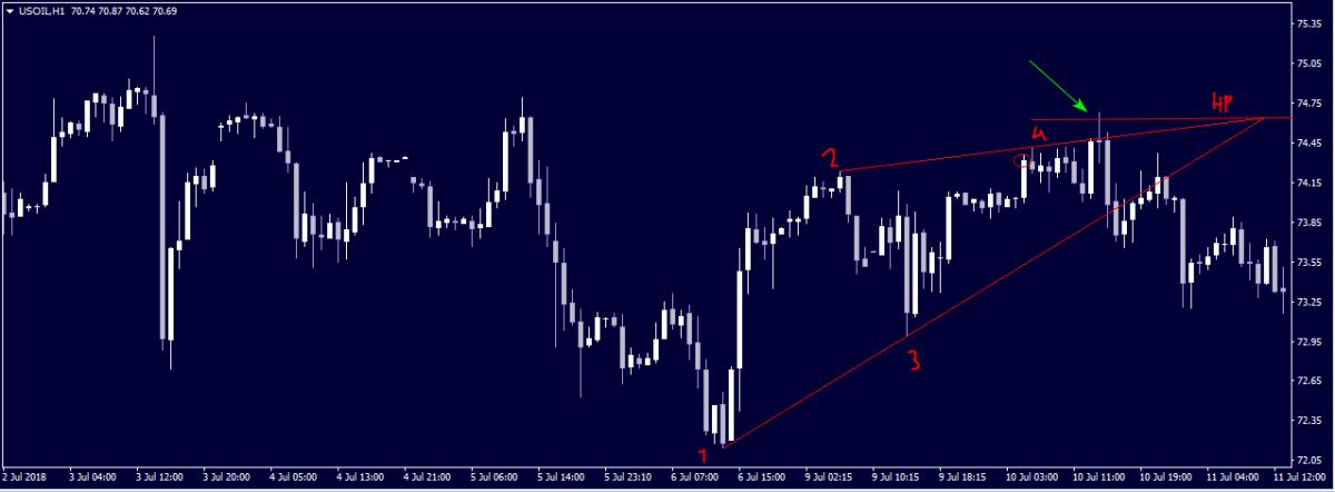 Begin_chart_3_МП.png