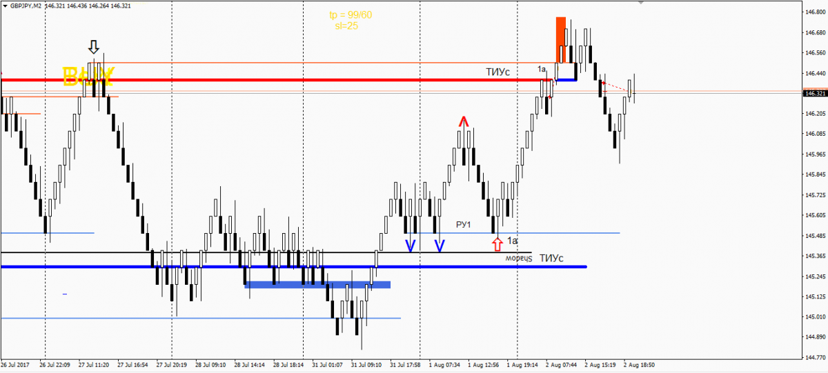 GBPJPY 02.08.17 close.PNG