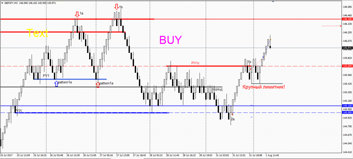 GBPJPY 01.08.17 close.PNG