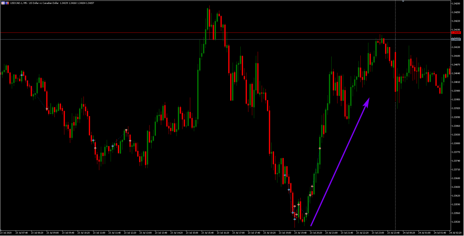 2020-08-02_usdcad_m5.png