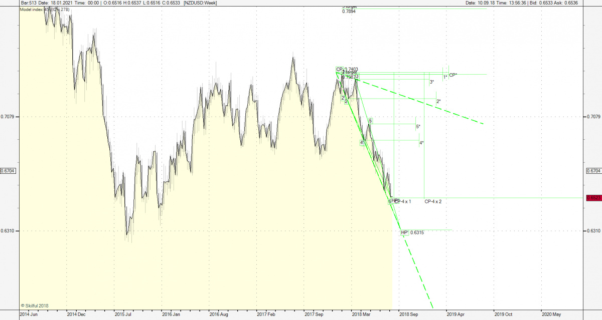 USDCAD m240.png