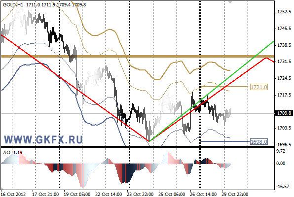 GKFX_gold_30_10_2012.jpg