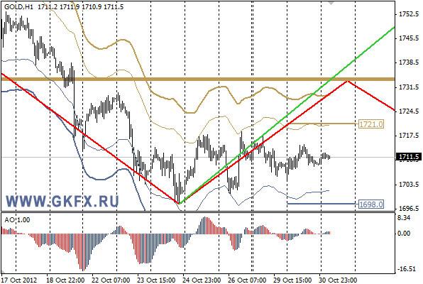 GKFX_gold_31_10_2012.jpg