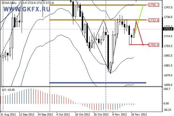 GKFX_gold_19_11_2012.jpg