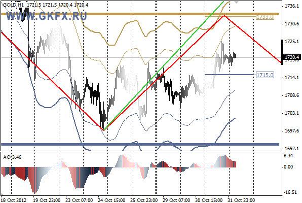 GKFX_gold_01_11_2012.jpg