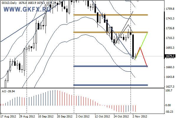 GKFX_gold_05_11_2012.jpg