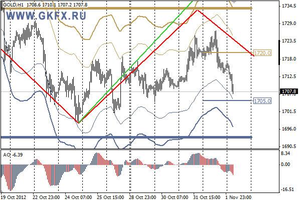 GKFX_gold_02_11_2012.jpg
