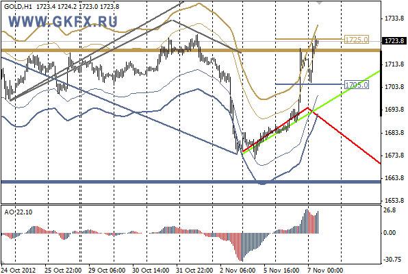 GKFX_gold_07_11_2012.jpg