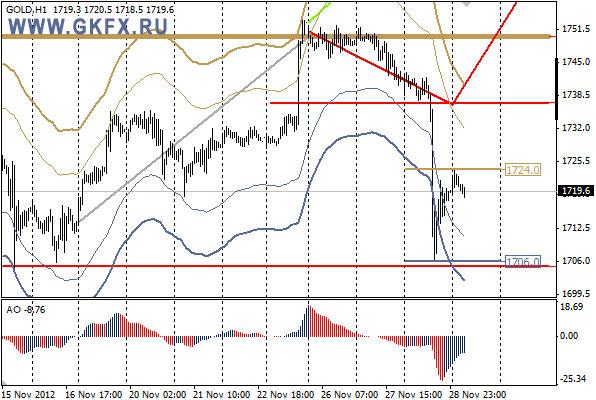 GKFX_gold_29_11_2012.jpg