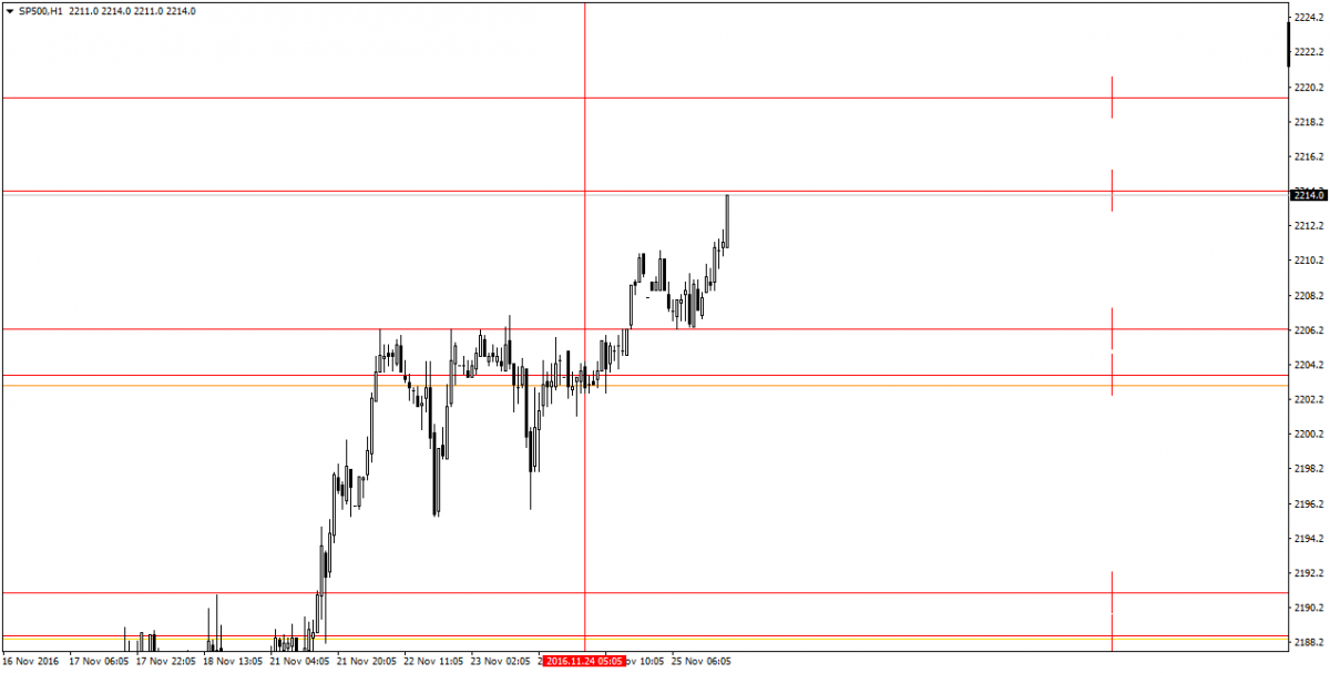SP500H1.png