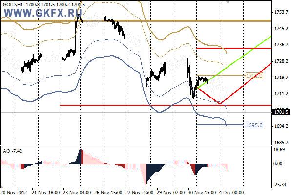 GKFX_gold_04_12_2012.jpg
