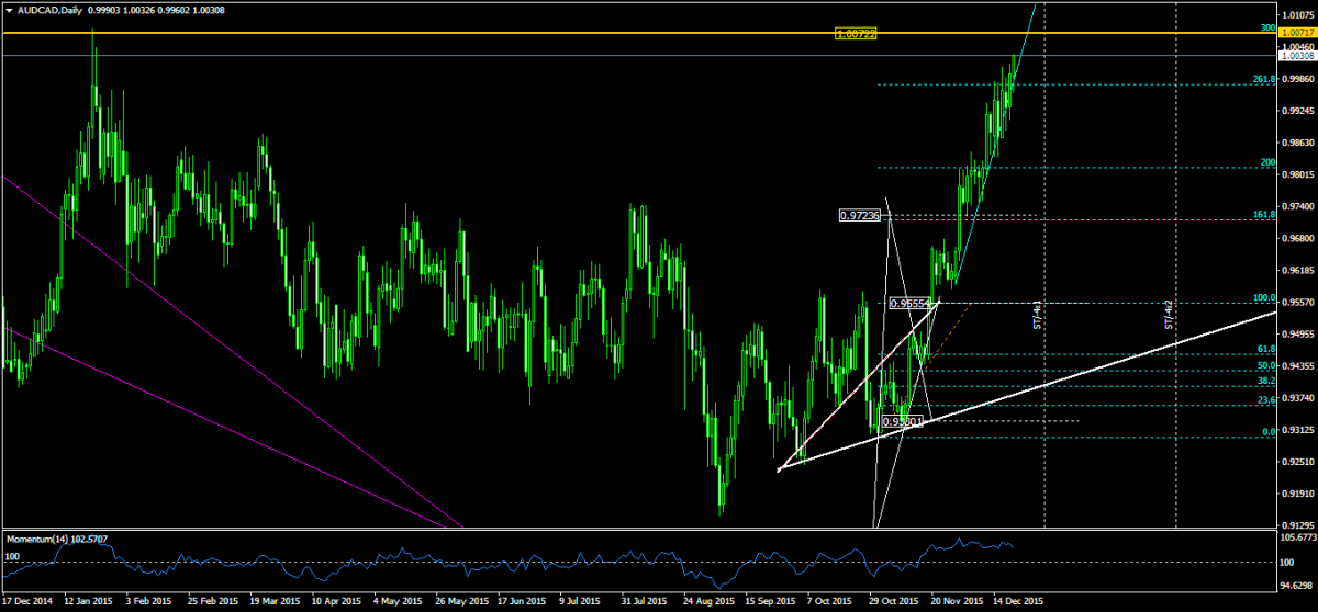 AUDCADDaily.png